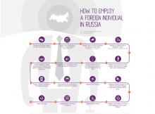 Infographic: How to employ a foreign individual in Russia
