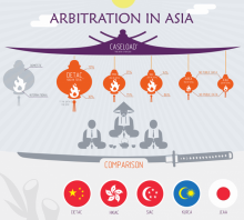 Infographic: Arbitration in Asia