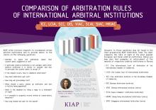 Comparison of Arbitration Rules of Eight most popular European and Asian Arbitral Institutions from KIAP Lawyers