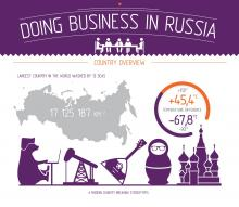 Infographic: Doing Business in Russia